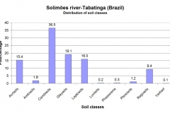 Distribution of soil classes.