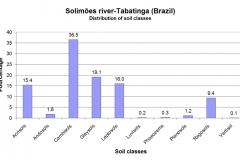 Distribution of soil classes.