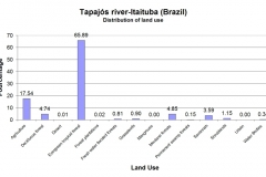 Distribution of land cover classes.