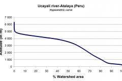 Hypsometric curve.
